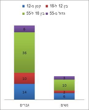 תרשים: התפלגות ההרוגים לפי גיל ומין