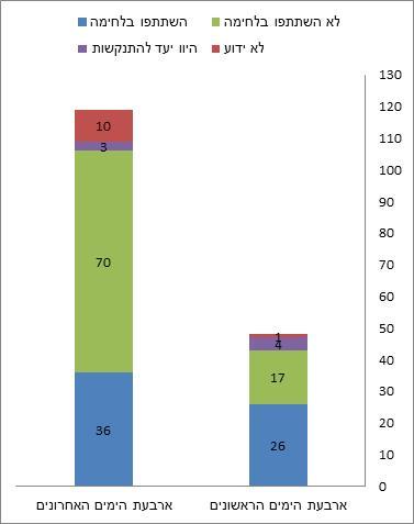 תרשים: התפלגות ההרוגים לפי ימים